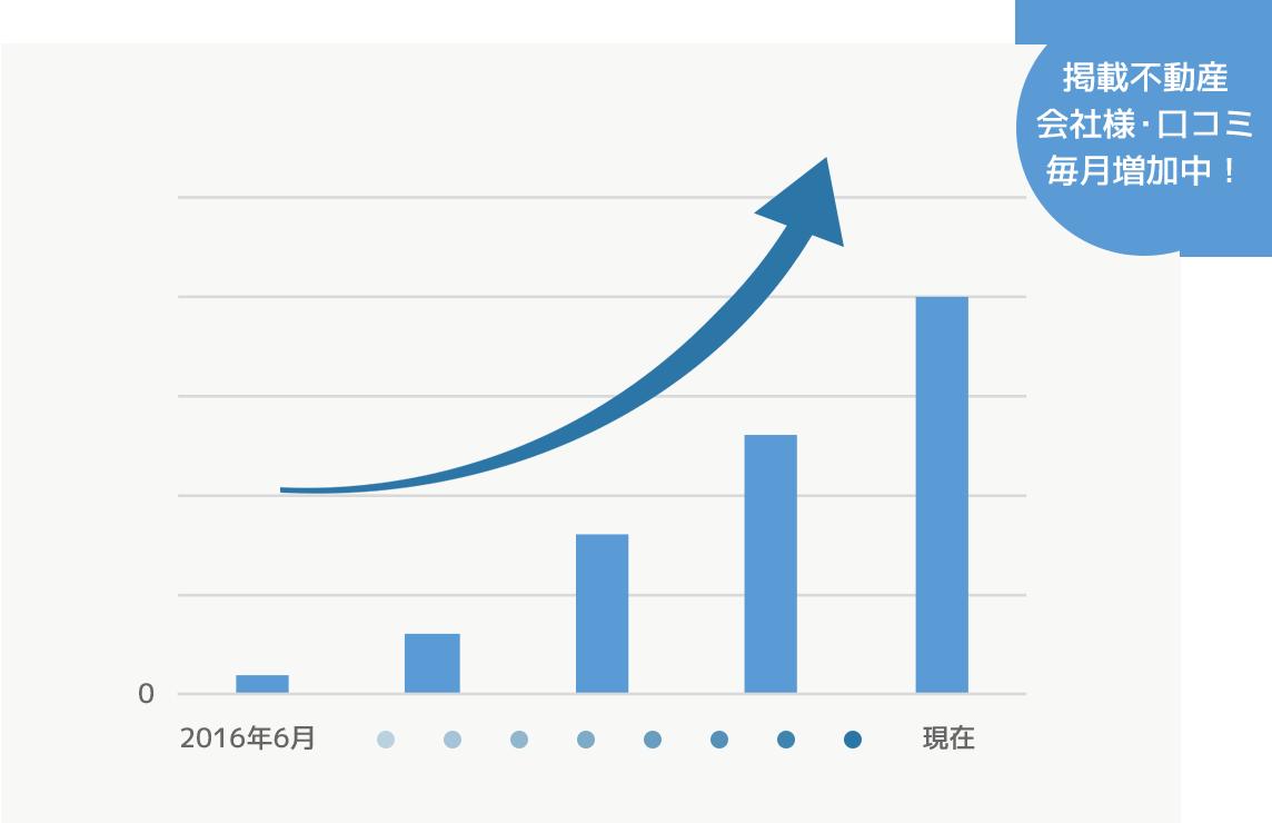 軽鎖不動産会社様・口コミ毎月増加中!
