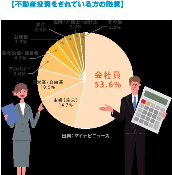 不動産投資をされている方の職業 会社員 53.6%