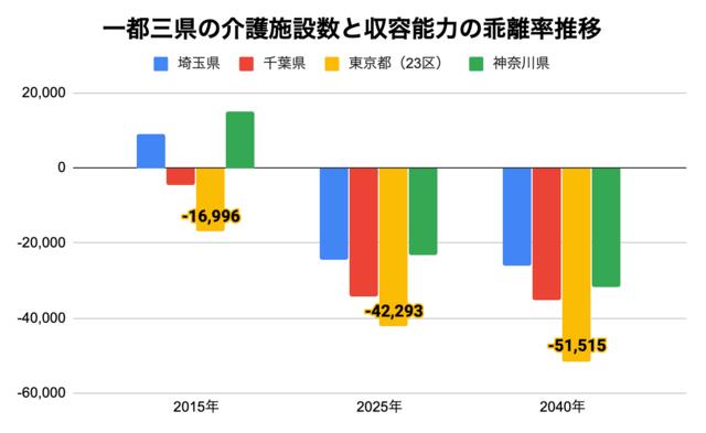 一都三県の介護施設数と収容能力の乖離率推移