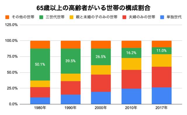 65歳以上の高齢者がいる世帯の構成割合