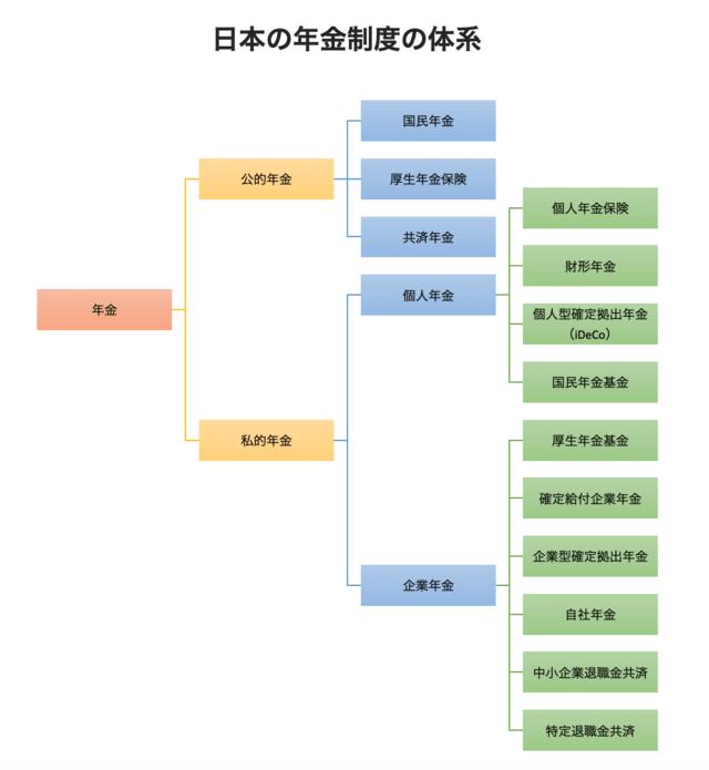 日本の年金制度の体系